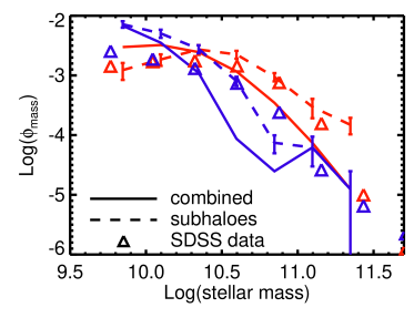 Blue and red galaxy mass functions (color-coded) for our combined quenching model (solid lines) and our model without heating gas around sub-haloes (dashed lines). The combined model shows a larger deficit of massive blue galaxies, and the subhaloes model shows a similar deficit to that in our basic hot gas heating model.