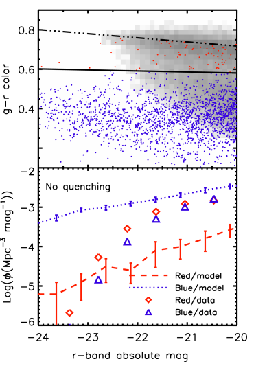 CMD (top panel) and LF (bottom) for a simulation with no quenching. In the CMD, grayscale represents the density of SDSS galaxies, points are simulated galaxies, the dot-dashed line is a fit to the observed red sequence, and the solid line separates the simulated red sequence and blue cloud. Without quenching, our simulations do not produce red galaxies. In the LF, symbols represent the observed luminosity functions for red and blue galaxies, and lines are for simulated galaxies. The red galaxy luminosity function is too low by roughly an order of magnitude. Simulated blue galaxy luminosities are computed without a correction for dust to distinguish the intrinsic red sequence more easily.