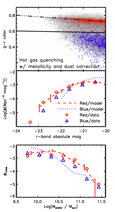 Full CMD (top panel), LFs (middle panel), and stellar mass functions (lower panel) for our hot gas quenching model. The simulated CMD includes a metallicity re-scaling to best reproduce the observed red sequence colors, as well as dust reddening and extinction for the blue galaxies. Due to uncertainties in the dust prescription, we prefer to use stellar mass functions (lower panel) to compare simulated and observed blue galaxies. Our hot gas quenching model yields too few massive blue galaxies.