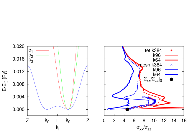 Band structure of Bi