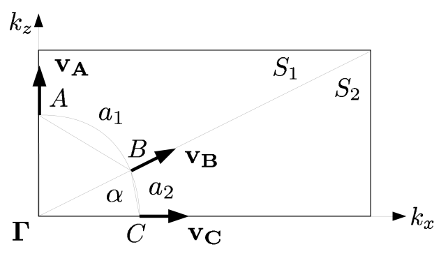 Schematic sketch of an anisotropic k-mesh division characterized by the angle