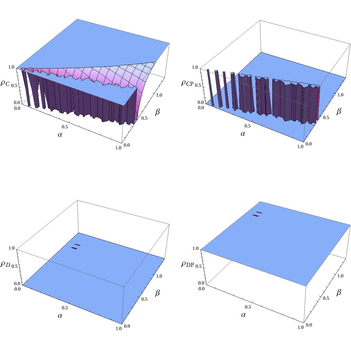 The frequencies of four strategies based on spatial replicator equation, as function of