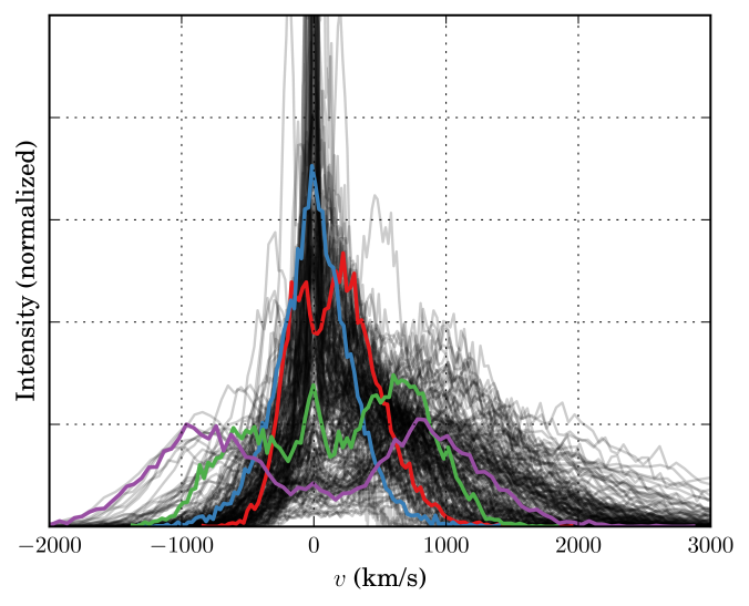 Examples of the range of spectra produced with the clumpy model studied. Highlighted (in color & thicker line) are: the 'fiducial' set of parameters (see §