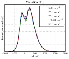 Impact of the emission properties on the emergent spectrum. In the