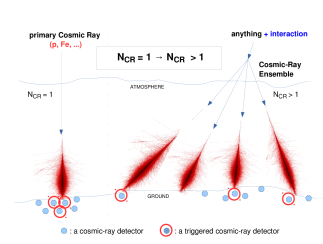 A generalization of cosmic-ray research by admitting Cosmic-Ray Ensembles as a subject of observation.