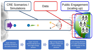 """The CREDO research road map, the """"scenarios"""" branch. Here the SHDM decay is used as an example CRE scenario, and for the sake of clarity the products of the decay are represented by just one photon."""