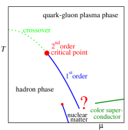 Phase diagram in the