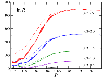 Reweigiting factor (top) and its curvature (bottom) as functions of