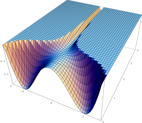Cosmological potential with Fayet-Iliopoulos term. De Sitter valley is classically flat; it is lifted by the one-loop correction corresponding to the one-loop potential between