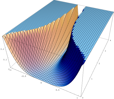 Cosmological potential without Fayet-Iliopoulos term. The motion of the D4 corresponds to moving along the bottom of the valley, which has a zero potential.