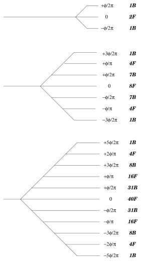 Splitting of mass for the first three levels due to the presence of an angle