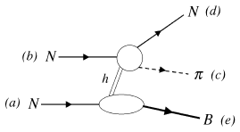Factorization of