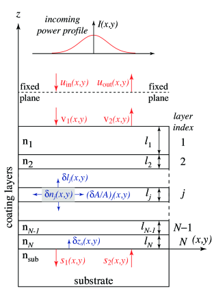 Schematic plot of a mirror coated with multiple dielectric layers. Shown here are the various fluctuations that contribute to coating noise, i.e., fluctuations in the amplitude and phase of the returning light caused by fluctuations in the geometry (e.g. layer thickness