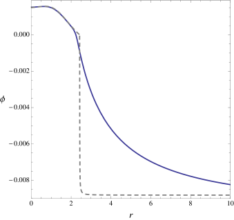 Profile of the scalar field in the model (