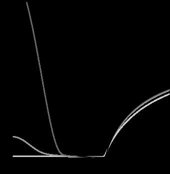 Profiles of the scalar field