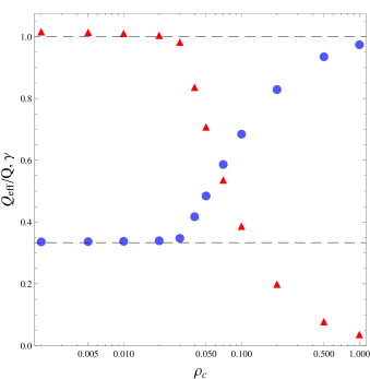 Evolution of the numerical estimates for