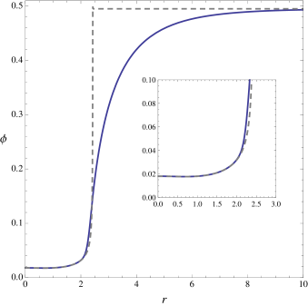 Profile for the scalar field