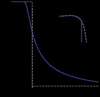 Profile of the scalar field