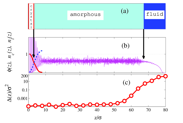 Simulation results for the sediment at