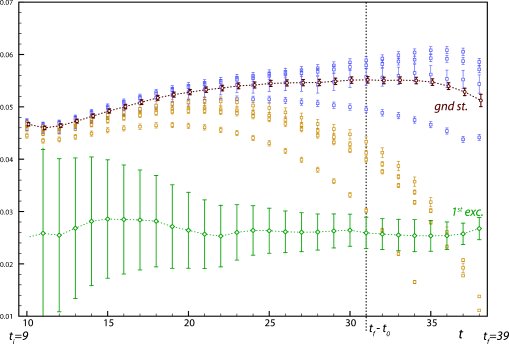 Blue and yellow data - suitably normalised pseudoscalar-vector current-pseudoscalar correlators for a set of different sink operators. Red data - correlator formed by projection with the ground state eigenvector