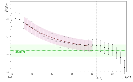 """""""Effective"""" time-dependent form-factor. Fit with constant plus a single exponential shown in red, constant fit value shown in green. Fit is linear for the coefficients since the excited state energies appearing in the exponent are determined from solution of the two-point function problem."""