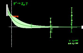 Electric dipole transition form-factors