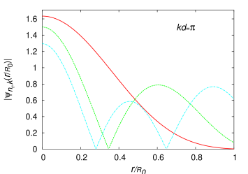 (Color online) Plots of the eigenfunctions of the low-energy modes for