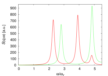 (Color online) Plots of the dynamic structure factor for