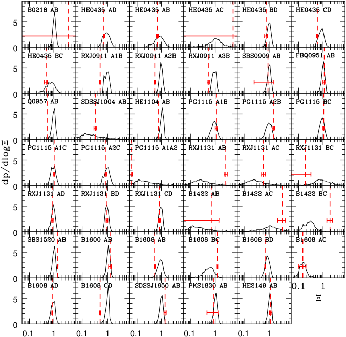 The conditional probability distributions