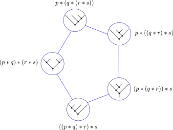 The Tamari lattice