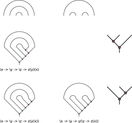 The three indecomposable normal planar terms of size two, organized into rows according to their underlying application trees, and into columns by their underlying binding diagrams.