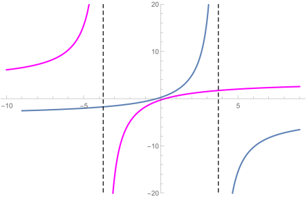 The blue (purple) curve shows the endpoint