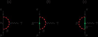 Diagrams leading to
