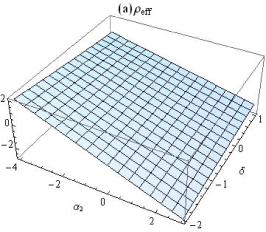 Plot of the weak energy condition for the specific form given by Equ. (