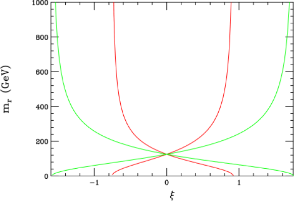 Constraints on the mass of the radion assuming