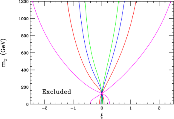 95% CL indirect bounds on the mass and mixing of the radion arising from the precision measurements of the Higgs couplings obtainable at the LHC and a Linear Collider for a Higgs mass of 125 GeV. The allowed region lies between the corresponding pair of vertical curves. From the inner to outer curves, they represent the parameter values