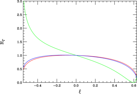 Ratio of Higgs partial widths to their SM values,