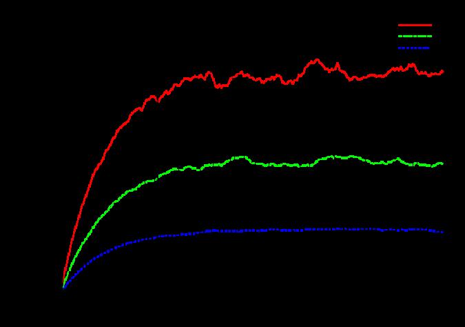 Ensemble average of