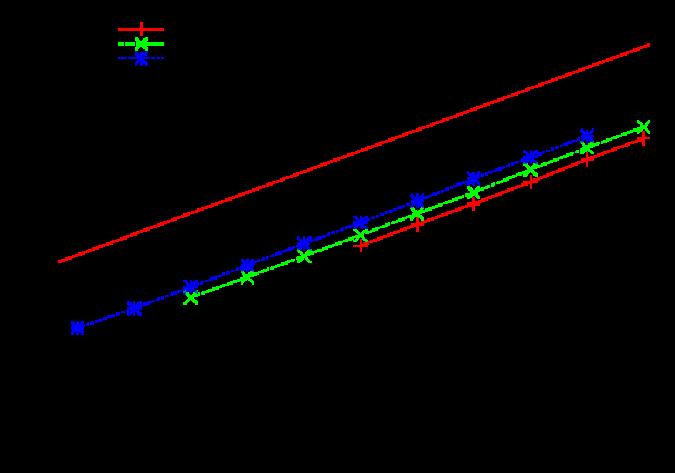 Turnover rate z vs