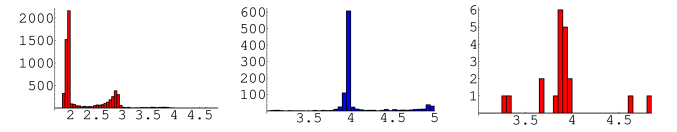 Histograms of