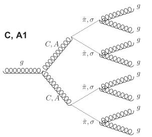 Left: the dominant Feynman diagram representing the