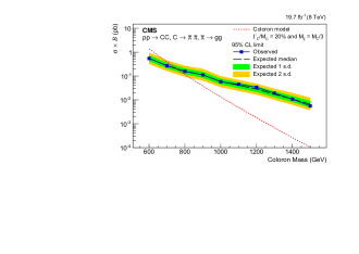 Upper limits at 95% CL on the signal cross section times branching fraction, as a function of coloron mass