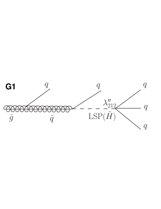 Gluino decay modes in the RPV SUSY scenario considered. Depending on the RPV coupling and the nature of the squark, zero (G1, top left), one (G2, top right), two (G3, bottom left), or three (G4, bottom right) b quarks can be present in each decay.