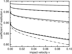 Coefficient of restitution of two colliding disks for various values of
