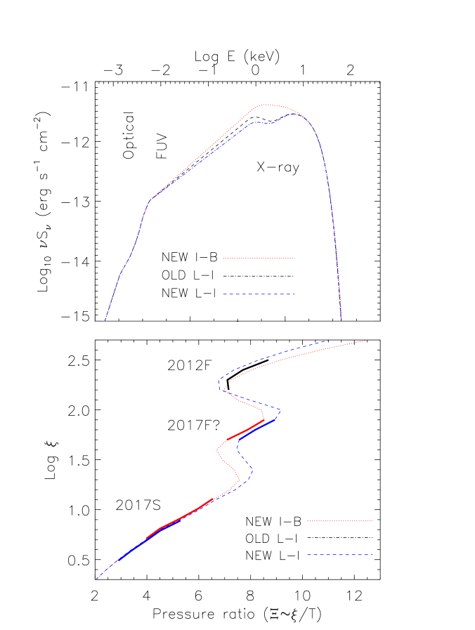 Spectral energy distribution (top) and thermal stability curve (ionisation parameter versus radiation/thermal pressure ratio, bottom) computed for the three spectra under investigation (see also