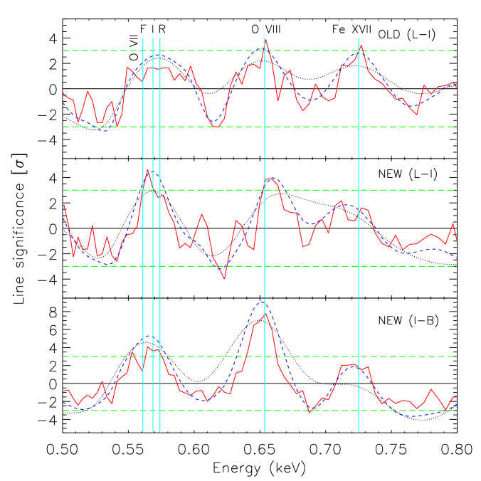 Gaussian line scan performed on the three XMM-