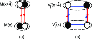 Induced four-fermion interaction in the strong coupling expansion. The open and filled circles represent fermion fields