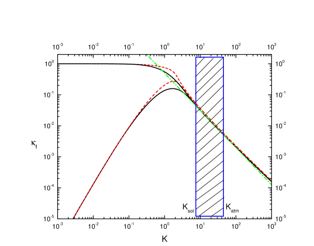 final efficiency factor as a function of the decay parameter