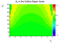 Angular coefficients and the