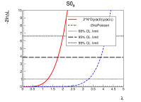 Upper limits on the coupling strength parameters of the S0 benchmark scenarios.